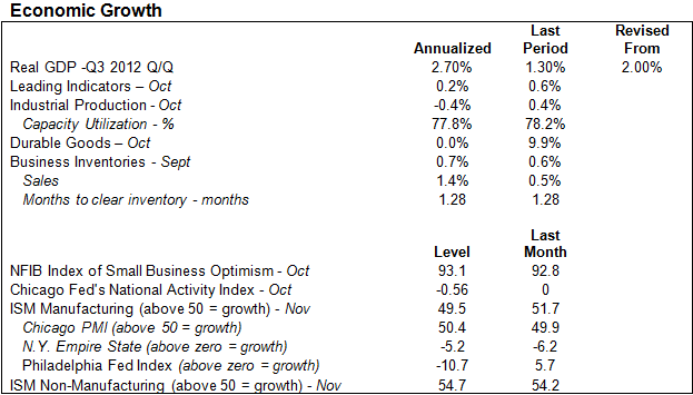 MMC-2012-11-Economic Growth-Table-US
