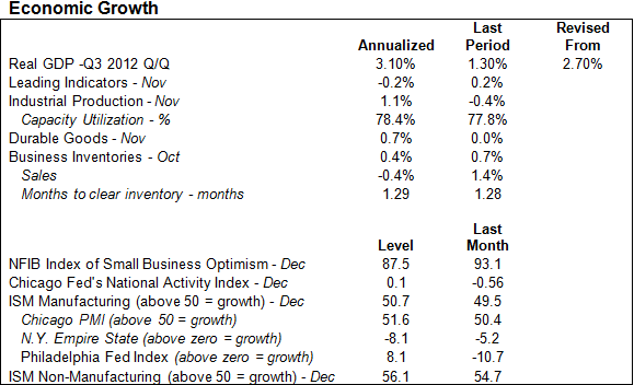 MMC-2012-12-Economic Growth-Table-US