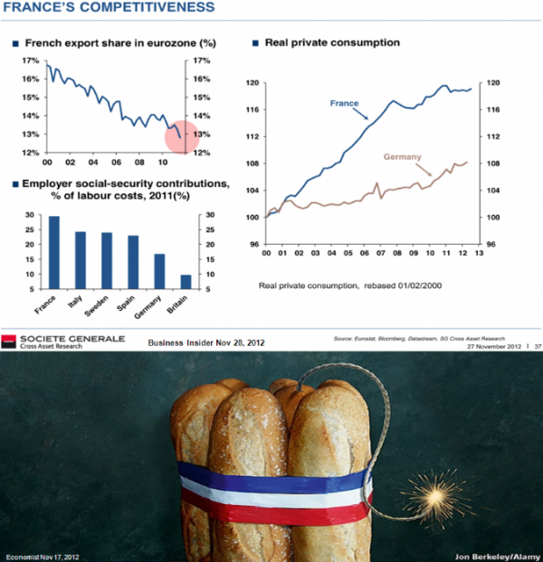 MMC-2012-12-France's competitiveness